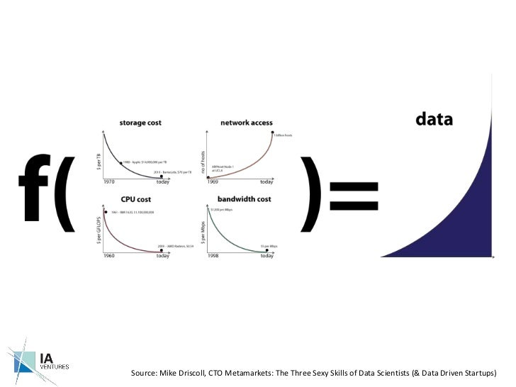 Source: Mike Driscoll, CTO Metamarkets: The Three Sexy Skills of Data Scientists (& Data Driven Startups)<br />