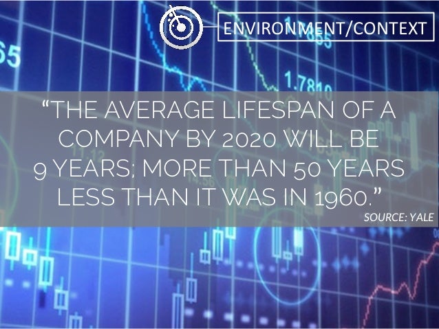 """ENVIRONMENT/CONTEXT   """"THE AVERAGE LIFESPAN OF A COMPANY BY 2020 WILL BE 9 YEARS; MORE THAN 50 YEARS LESS THAN IT WAS IN..."""
