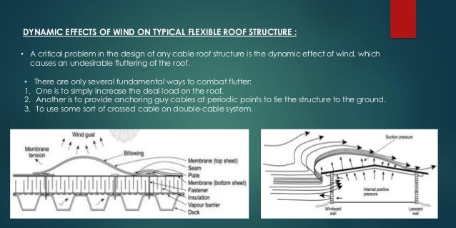 The Cables Structure System