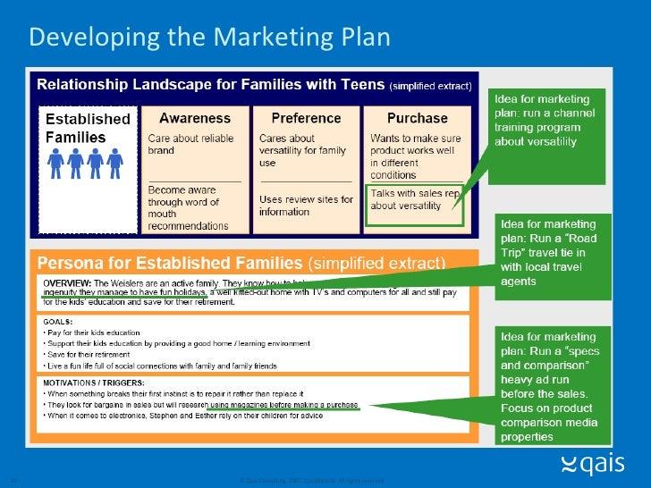 marketing campaign plan