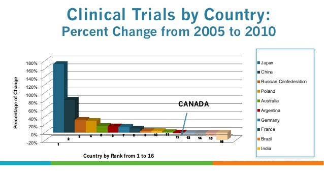 Clinical Trial Sites by Country: Percent Change from 2005 to 2010  250% Japan  Percentage of Change  200%  India China  15...