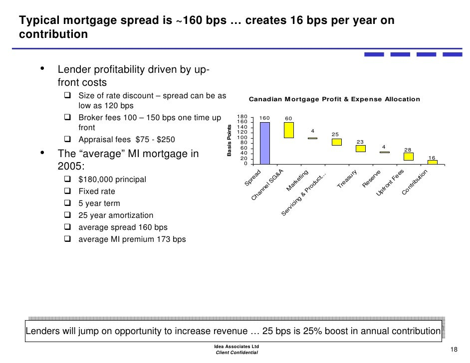 Mortgage Insurance Bps