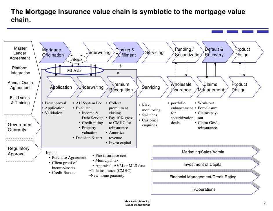 The Canadian Mortgage Insurance Market