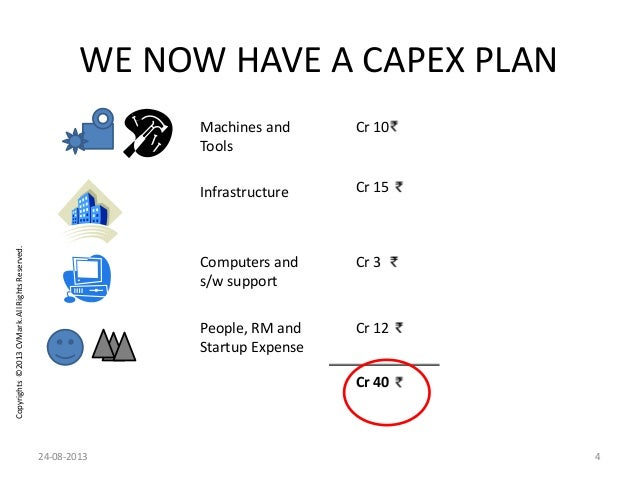 Copyrights©2013CVMark.AllRightsReserved. WE NOW HAVE A CAPEX PLAN Machines and Tools Infrastructure Computers and s/w supp...