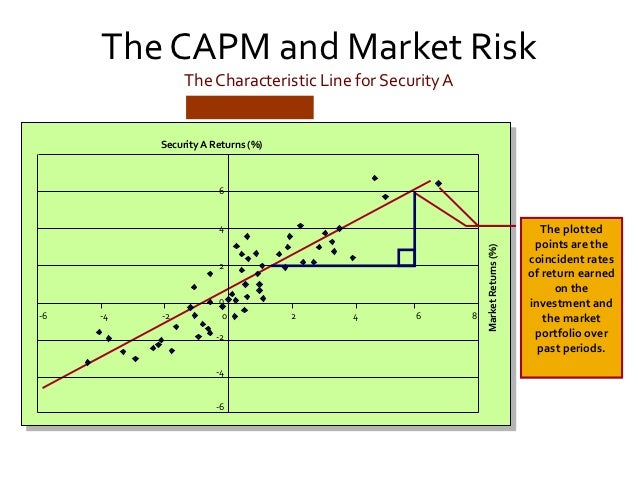 capital asset price model Capital asset pricing model (capm) is a model that describes the relationship between risk and expected return and that is used in the pricing of risky securities.