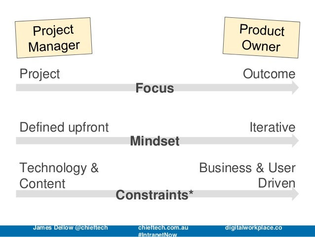 Project Outcome Focus Defined upfront Iterative Mindset Technology & Content Business & User Driven Constraints* James Del...