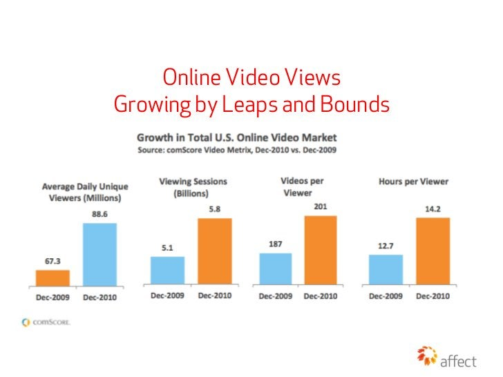 Online Video ViewsGrowing by Leaps and Bounds
