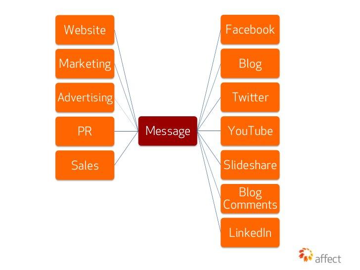 Website                FacebookMarketing                 BlogAdvertising              Twier    PR        Message   YouTub...