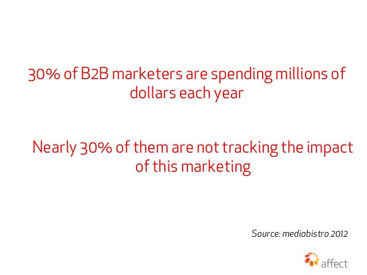 30% of B2B marketers are spending millions of             dollars each yearNearly 30% of them are not tracking the impact ...