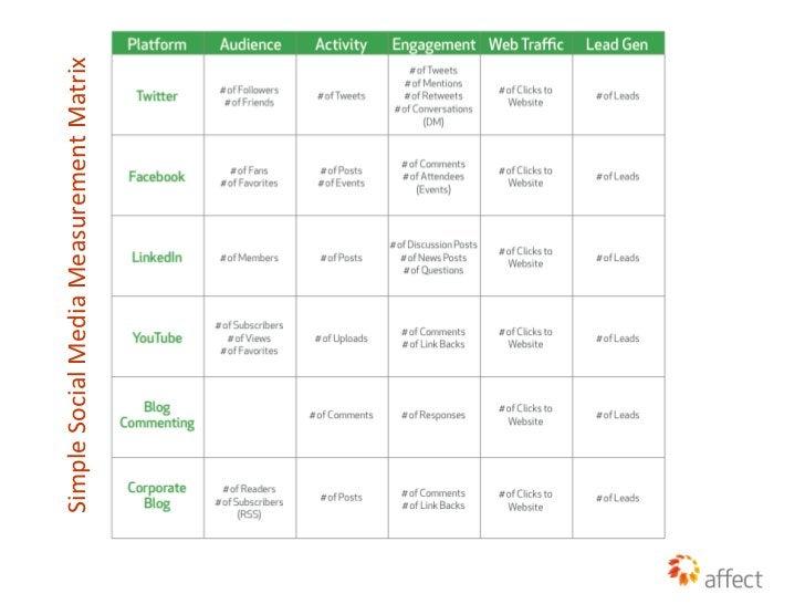 Simple Social Media Measurement Matrix