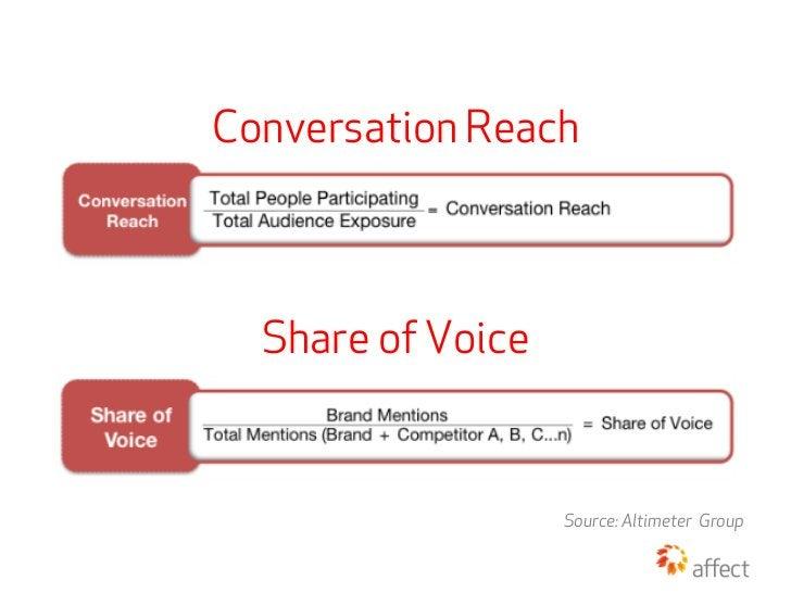 Conversation Reach  Share of Voice                   Source: Altimeter Group