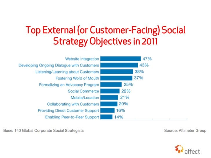 Top External (or Customer-Facing) Social      Strategy Objectives in 2011