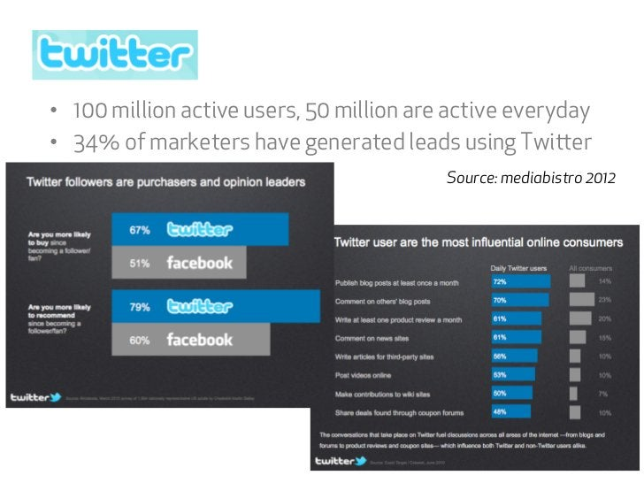 • 100 million active users, 50 million are active everyday• 34% of marketers have generated leads using Twier          ...