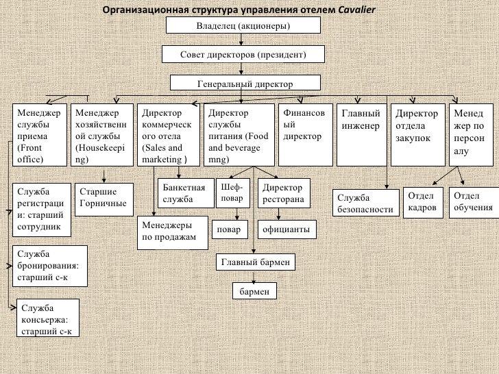 Презентация Отчет по практике отель cavalier   8 Владелец акционеры Организационная структура