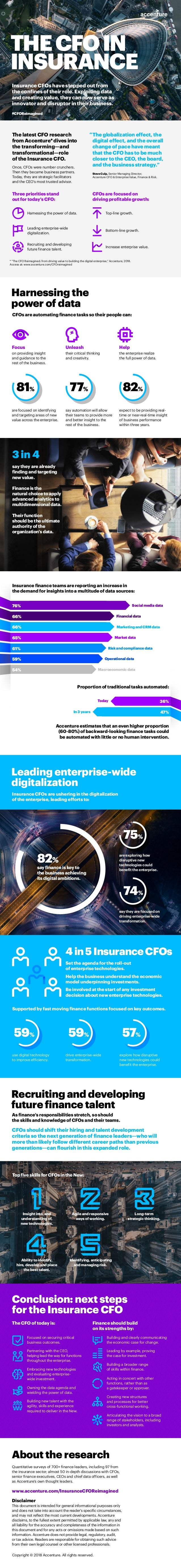 say finance is key to the business achieving its digital ambitions. 82% 81% 77% 82% Today In 3 years 59% 57% explore how d...