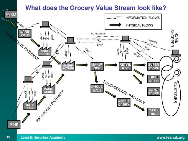 zara value stream mapping Value stream mapping (vsm) is a lean manufacturing visualization tool for recording all the repeatable steps that are required to bring a product to market.