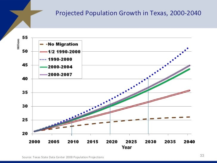 the changing demographics of texas essay Changing demographics, turnout and voting margins to answer this question now and in the future, an examination of the role of turnout in the context of the changing.