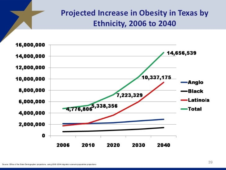 what are the changing demographics of obesity Obesity is common, serious, and costly the prevalence of obesity was 398% and affected about 933 million of us adults in 2015~2016 [read cdc national center for health statistics (nchs) data brief pdf-603kb.