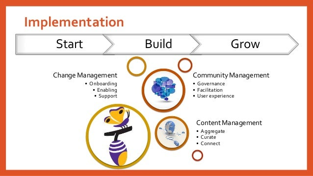 Implementation  Change Management  •Onboarding  •Enabling  •Support  Content Management  •Aggregate  •Curate  •Connect  Co...