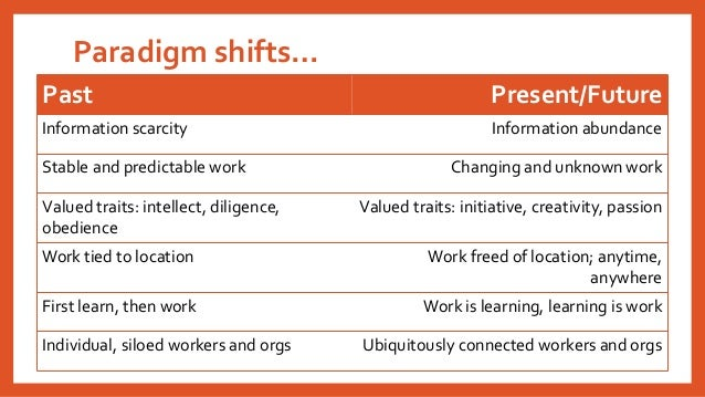 Paradigm shifts…  Past  Present/Future  Information scarcity  Information abundance  Stable and predictable work  Changing...