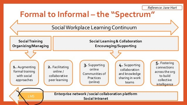 """Formal to Informal –the """"Spectrum""""  Social Workplace Learning Continuum  Social Training  Organizing/Managing  Social Lear..."""