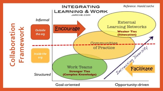 Collaboration Framework  Outside the org  Inside the org  Reference: Harold JarcheEncourageFacilitate