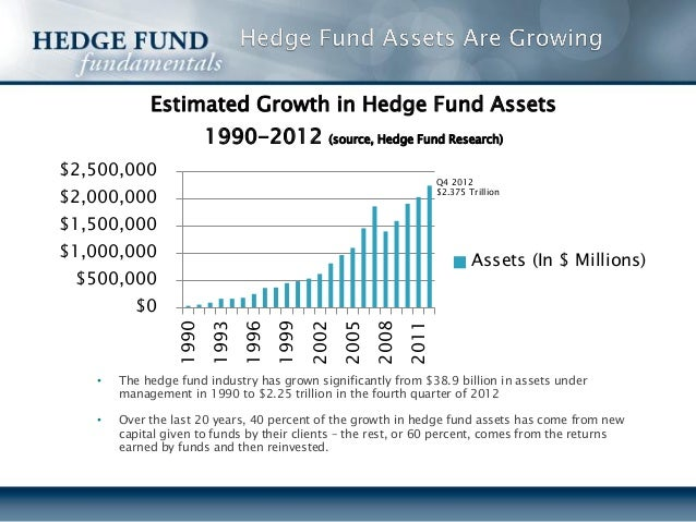 hedge funds and role of regulatory This chapter discusses the role financial regulators play in the governance of hedge funds in key hedge fund jurisdictions globally including the united states.