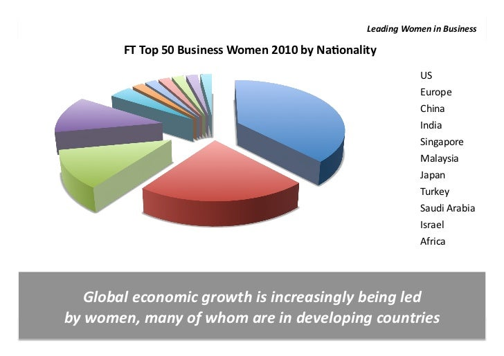 the role of women in economic development In 2003-2004, the growth rate of women participation was 159 percent  a  number of hurdles limiting women's role in the economy include.
