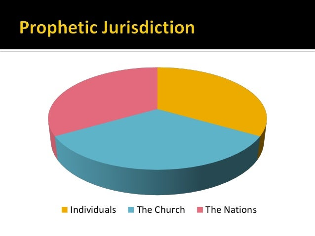 Individuals The Church The Nations