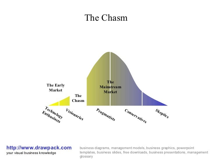 The Chasm http://www.drawpack.com your visual business knowledge business diagrams, management models, business graphics, ...