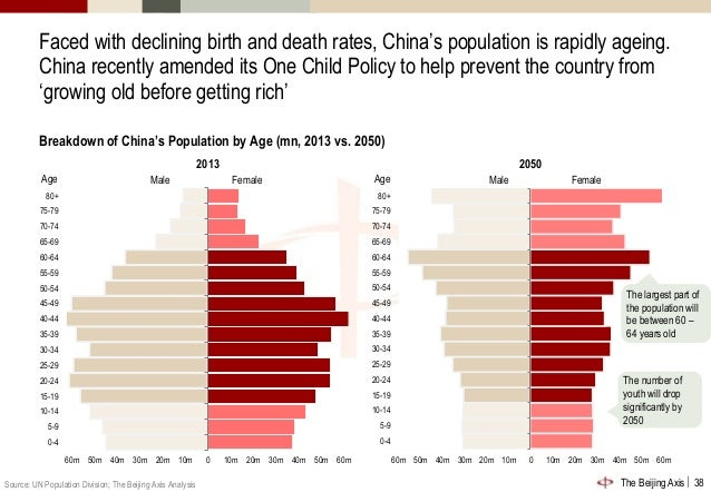 an overview of the chinas population and demography China's self-created demographic disaster is coming olivia enos the one-child policy has reduced china's population by an estimated 400 million people.