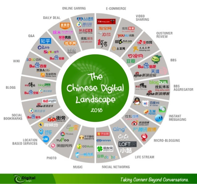 The Chinese Digital Landscape 2013
