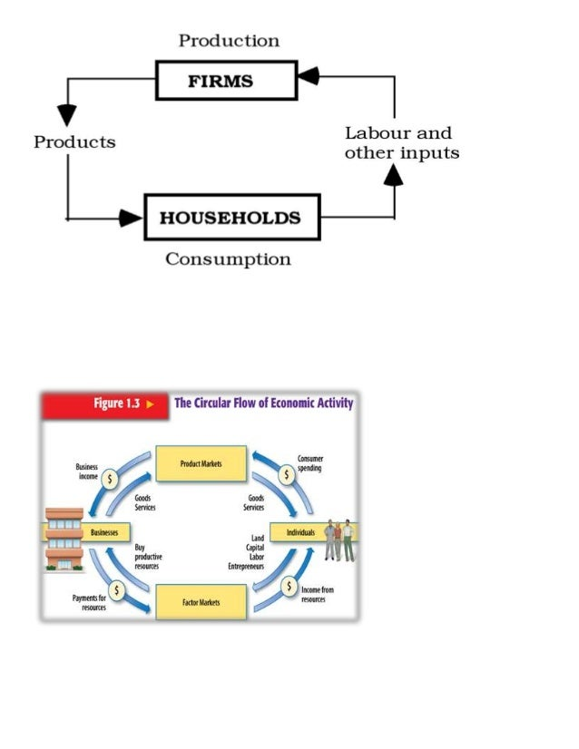 The circular flow of economic activities 4 5 ccuart Choice Image