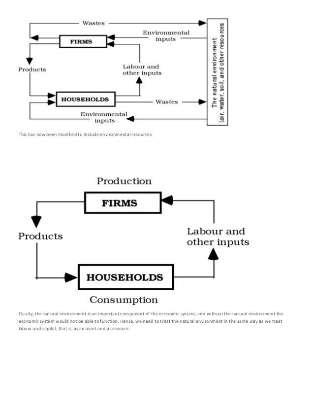 The circular flow of economic activities 6 economic model ccuart Choice Image
