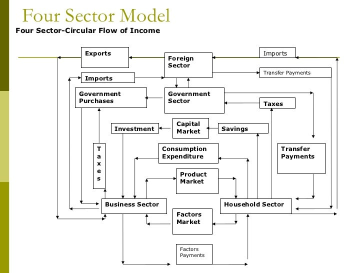 circular flow of income The circular-flow diagram (or circular-flow model) is a graphical  capital and  other factors such as land, receiving an income for their use.
