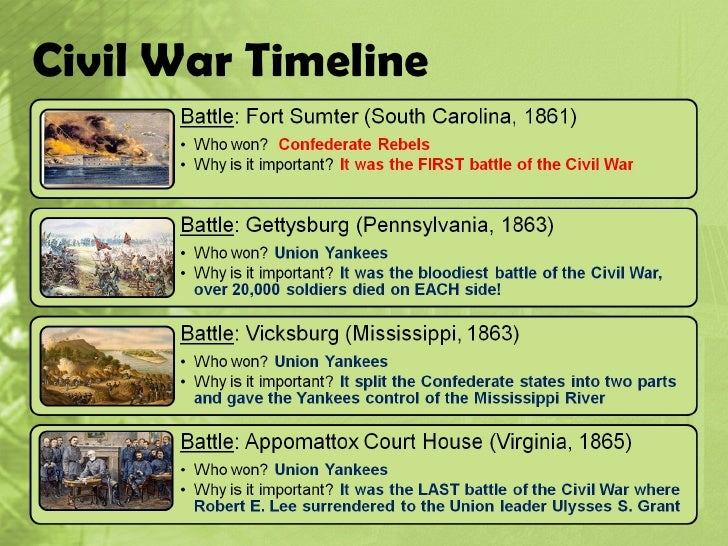 Civil War Timeline 39