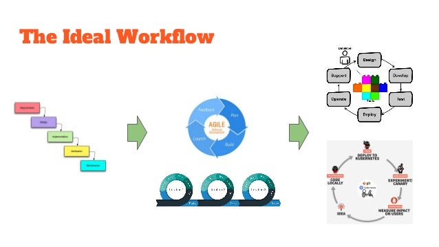 The Ideal Workflow