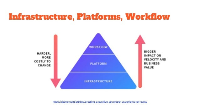 Infrastructure, Platforms, Workflow https://dzone.com/articles/creating-a-positive-developer-experience-for-conta