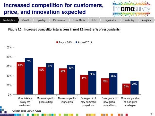 AnalyticsLeadershipOrganizationJobsSocial MediaPerformanceSpendingGrowthMarketplace Percent of sales through Internet flat...