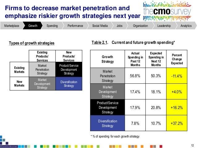 AnalyticsLeadershipOrganizationJobsSocial MediaPerformanceSpendingGrowthMarketplace International markets: current sales a...