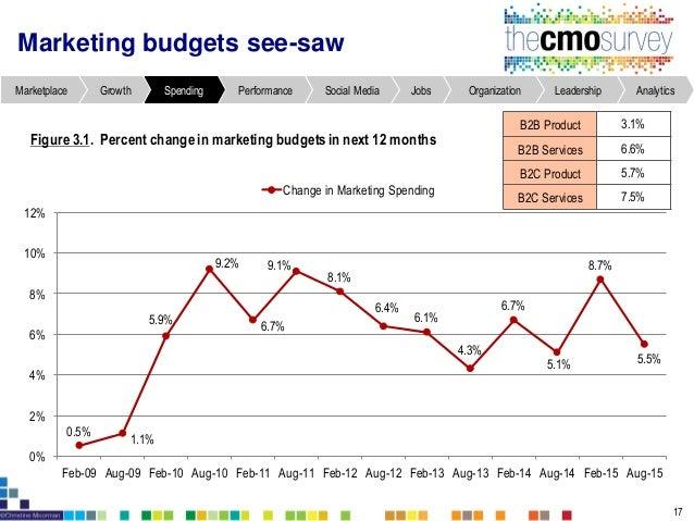 Changes in marketing spend in next year Figure3.5. Percent changein marketing spending in next 12 months 21 AnalyticsLeade...