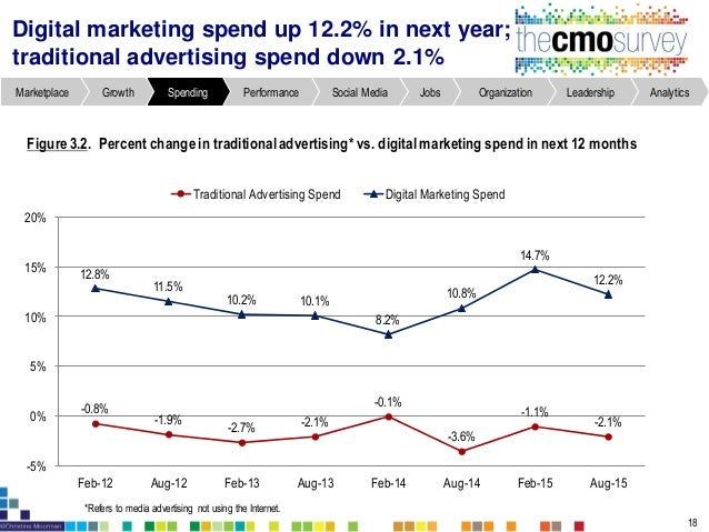 *Question asked in Feb-11 for the first time. Marketing budgets represent 11% of overall firm budgets Figure3.6. Marketing...