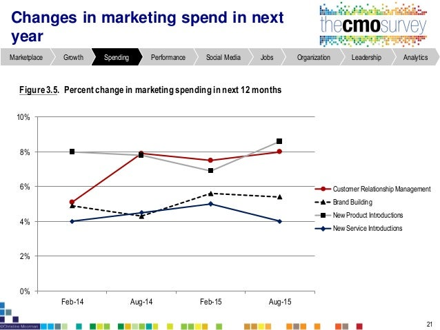 AnalyticsLeadershipOrganizationJobsSocial MediaPerformanceSpendingGrowthMarketplace Downward trend for performance of cust...