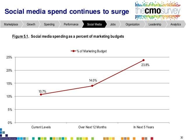 AnalyticsLeadershipOrganizationJobsSocial MediaPerformanceSpendingGrowthMarketplace Metrics % Using Metric Hits/visits/pag...
