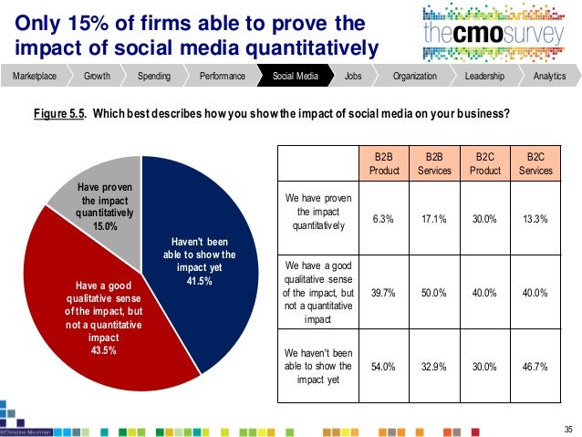 Marketing and sales are equal partners in most companies 43 Figure7.1. The marketing-sales relationship (% of respondents)...