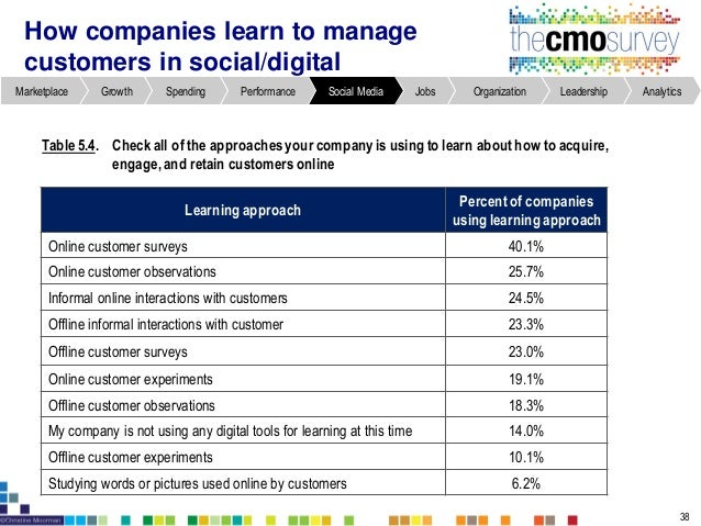 Marketing leaders retained for an average of 4.5 years Figure8.1. Marketing leader retention 47 AnalyticsLeadershipOrganiz...