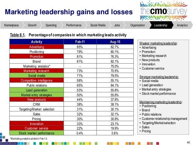 Companies lack quantitative metrics to demonstrate marketing spending impact Figure9.4. Metrics for demonstrating impactof...