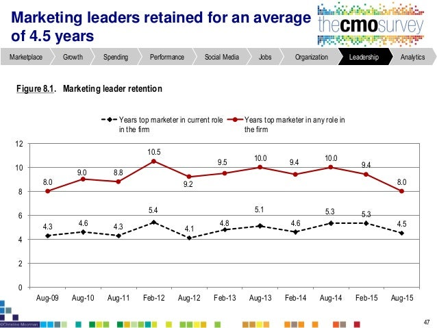 How companies use marketing analytics to drive decision making is changing 57 Table 9.5. Percentageof companiesusing marke...