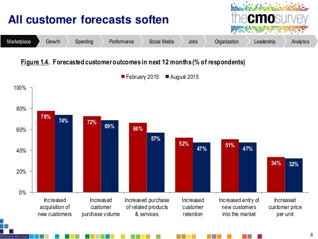 Increased competition for customers, price, and innovation expected Figure1.5. Increased competitor interactionsin next 12...