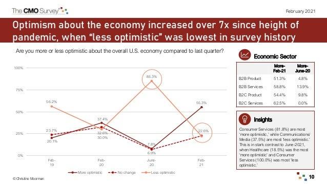 © Christine Moorman 10 February 2021 20.1% 37.4% 7.8% 55.3% 23.7% 32.6% 6.9% 22.6% 56.2% 30.0% 85.3% 0% 25% 50% 75% 100% F...